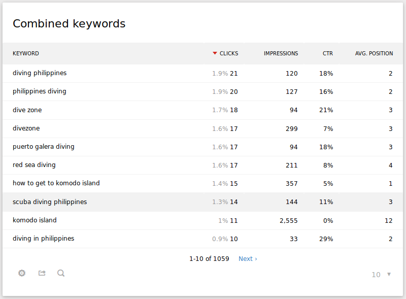 Search_Keywords_combined_Search_Engines